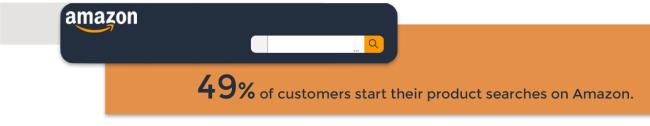 Why WooCommerce Merchants Should Consider Selling On Amazon