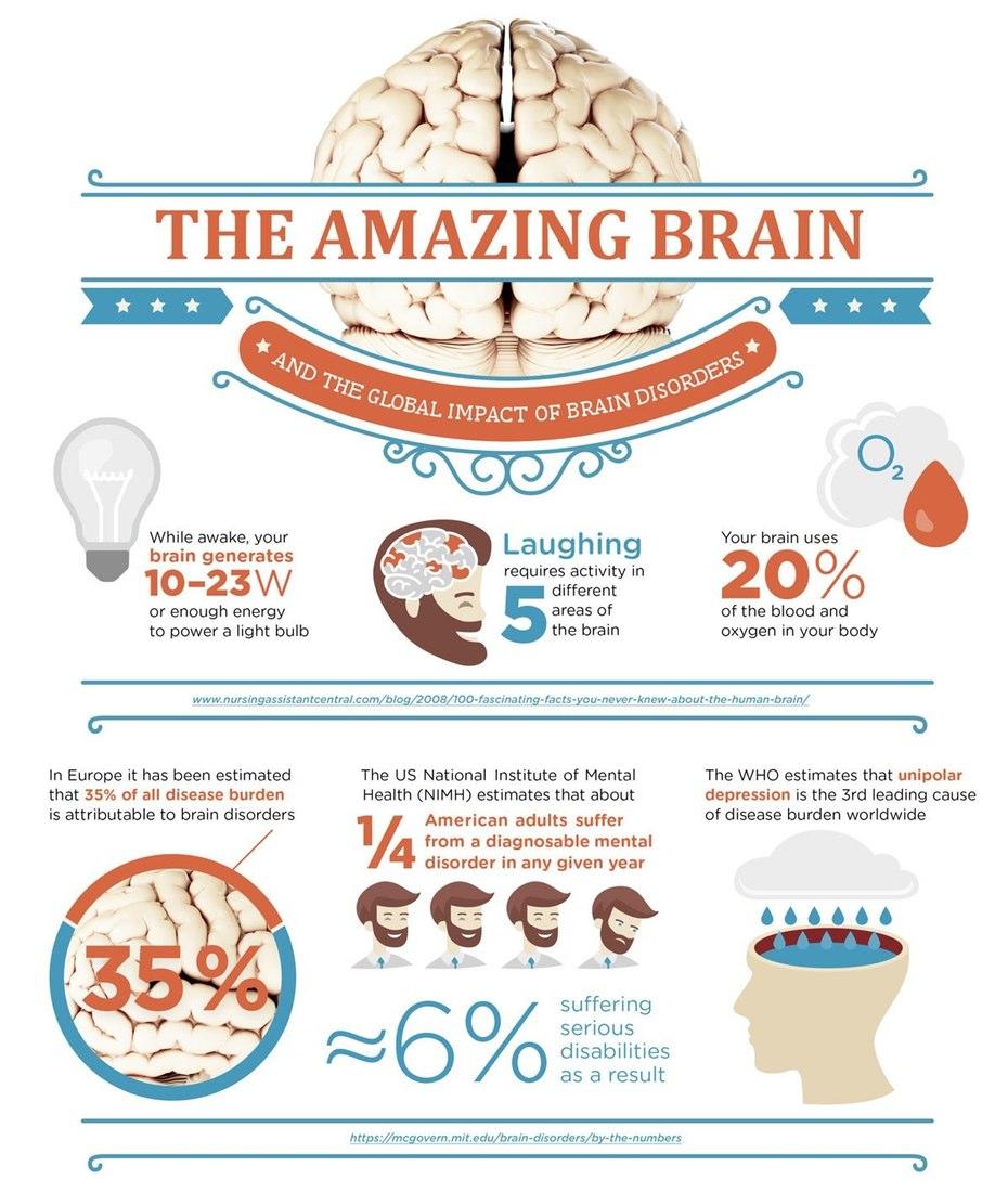 Brain awareness week poster