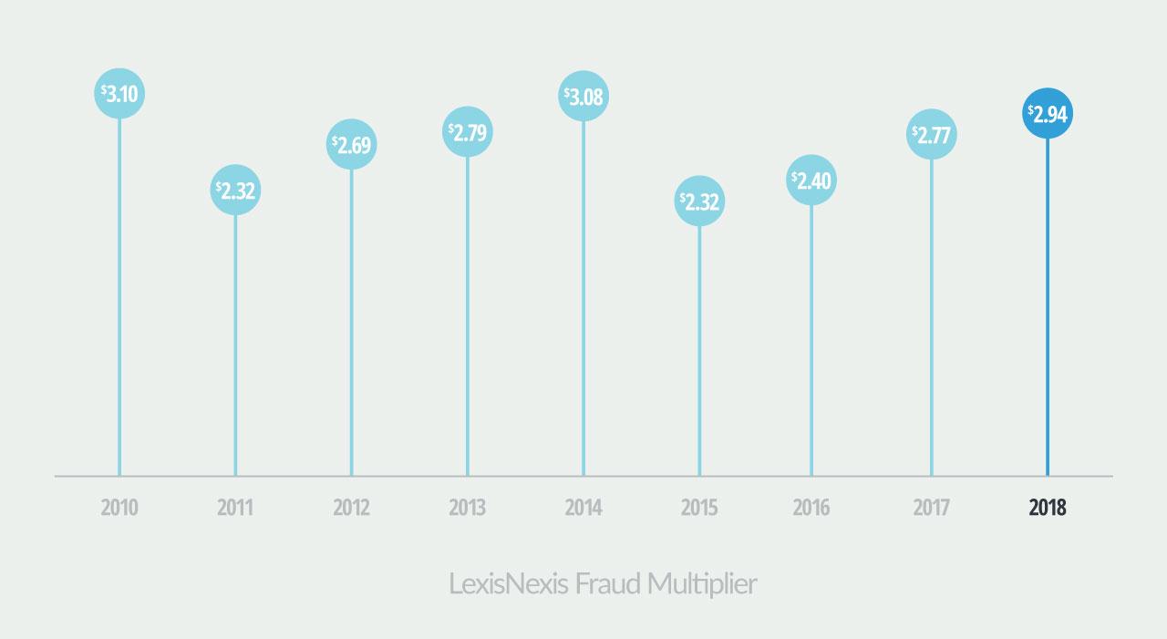 Fraud Cost table via lexisnexis.com