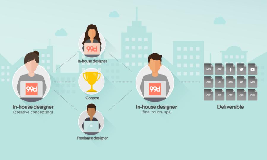 How To Build A Freelance Design Dream Team