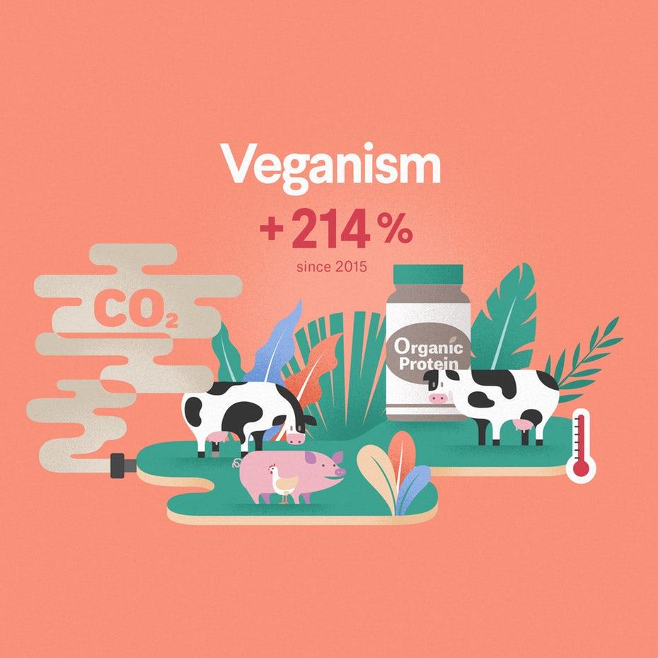 Emerging industry 2020: veganism infographic excerpt