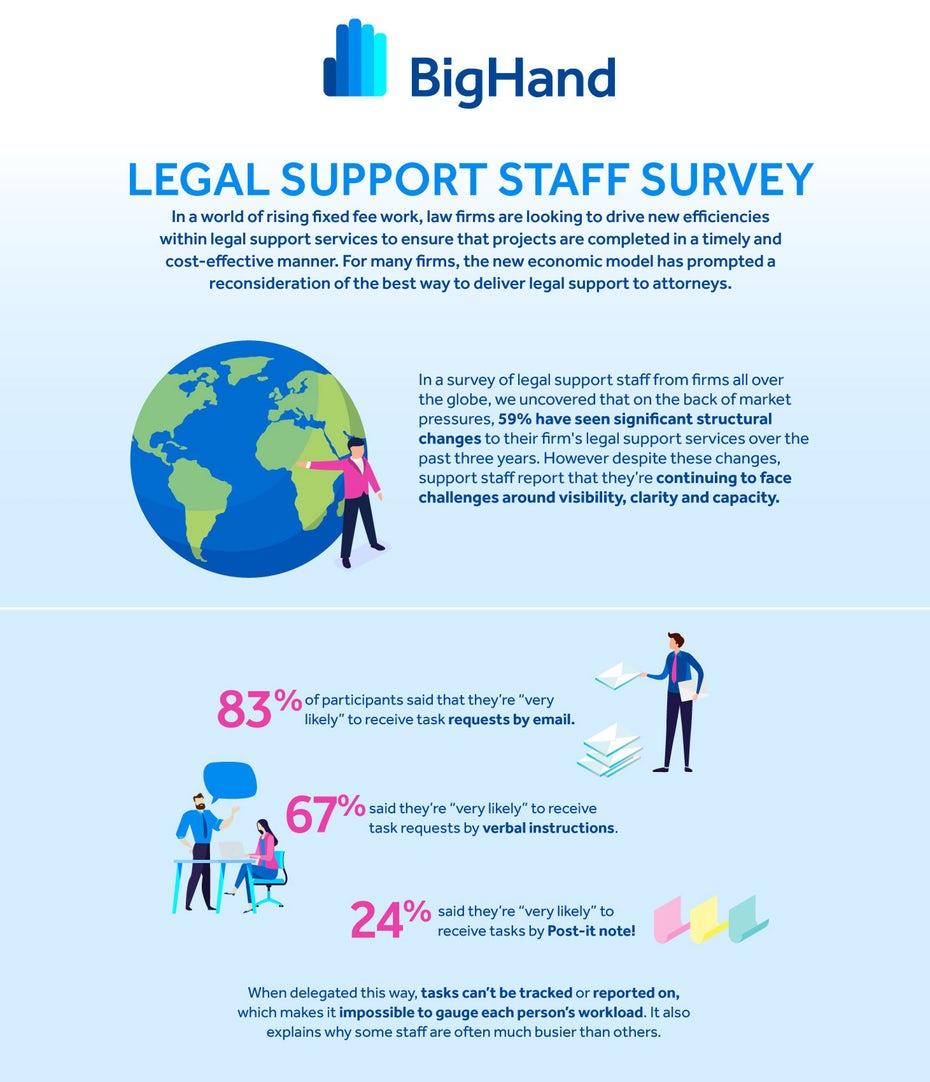 BigHand infographic design
