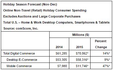 comScore's 2015 holiday spending estimates.